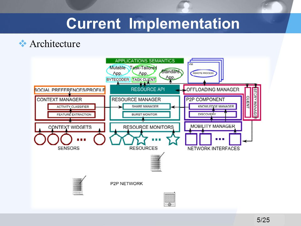 LOGO Current Implementation Architecture 5/25