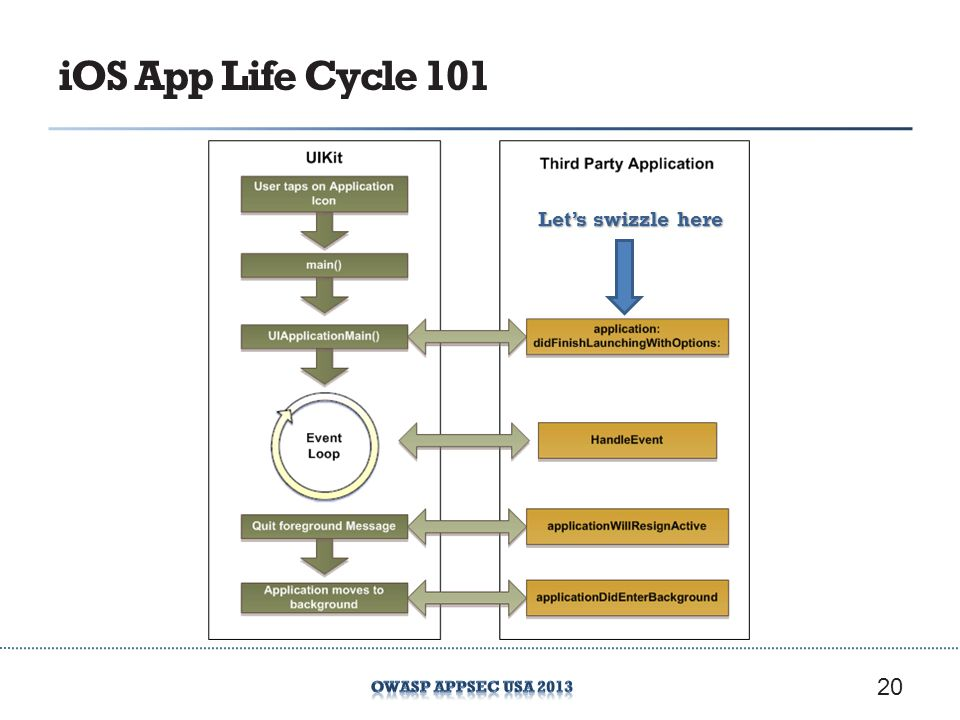 iOS App Life Cycle 101 20 Lets swizzle here