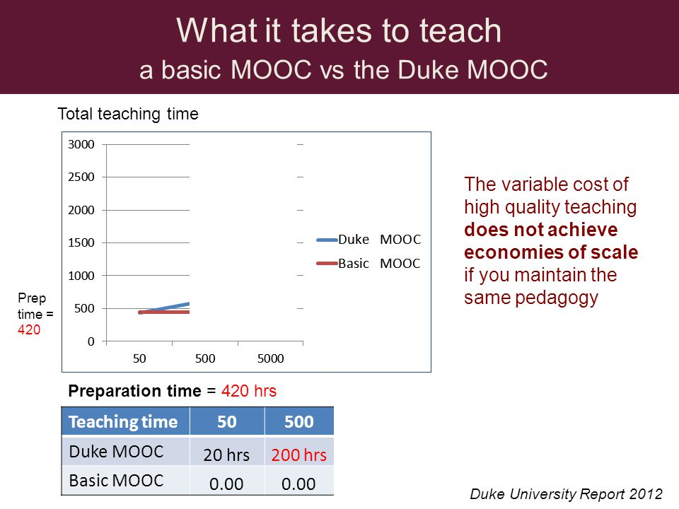 What it takes to teach a basic MOOC vs the Duke MOOC Teaching time505005000 Duke MOOC 20 hrs200 hrs2000 hrs Basic MOOC 0.00 Total teaching time Preparation time = 420 hrs The variable cost of high quality teaching does not achieve economies of scale if you maintain the same pedagogy Prep time = 420 Duke University Report 2012