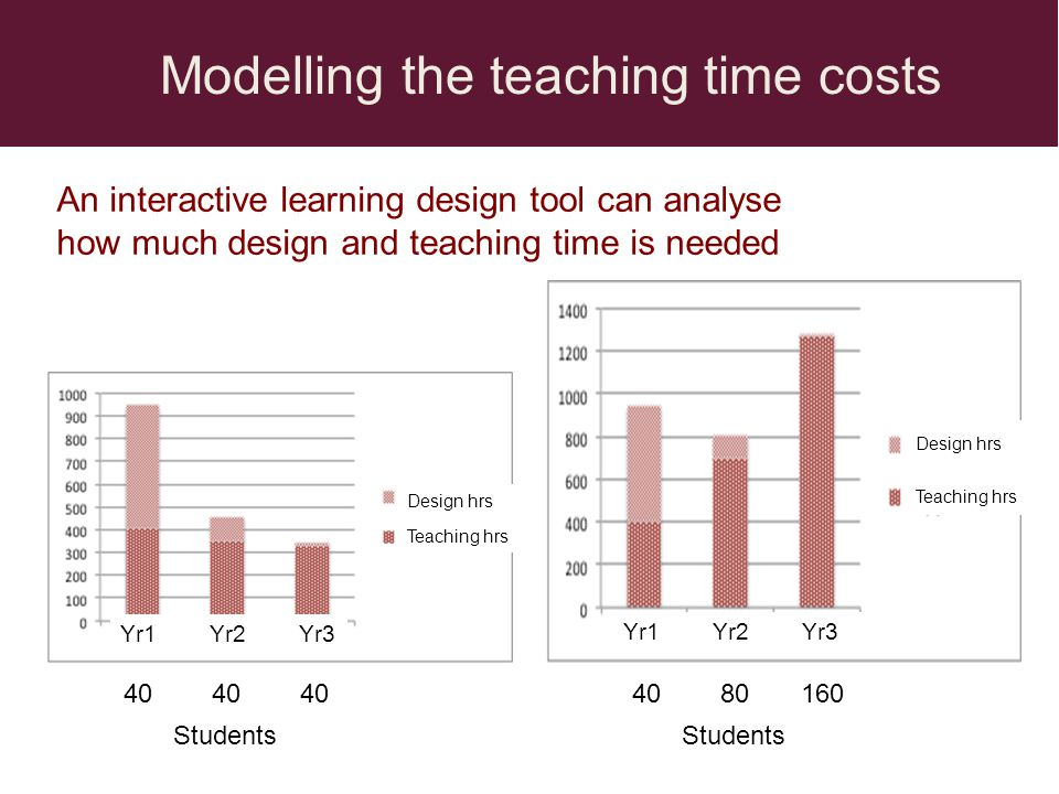 Modelling the teaching time costs An interactive learning design tool can analyse how much design and teaching time is needed Design hrs Teaching hrs Yr1 Yr2 Yr3 40 40 4040 80 160 Design hrs Teaching hrs Students