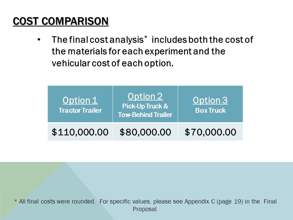 COST COMPARISON Option 1 Tractor Trailer Option 2 Pick-Up Truck & Tow-Behind Trailer Option 3 Box Truck $110,000.00$80,000.00$70,000.00 The final cost analysis * includes both the cost of the materials for each experiment and the vehicular cost of each option.