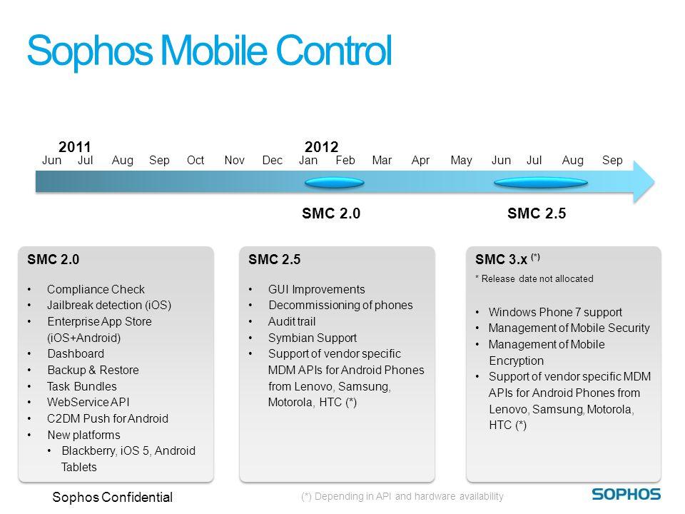 2011 NovDecJanFebMar 2012 JunJulAugSepOctAprMayJunJulAugSep Sophos Mobile Control SMC 2.5 GUI Improvements Decommissioning of phones Audit trail Symbi