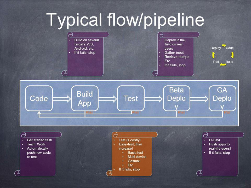 #fail Typical flow/pipeline Code Build App Code BuildTest Deploy Test Beta Deplo y GA Deplo y Get started fast.