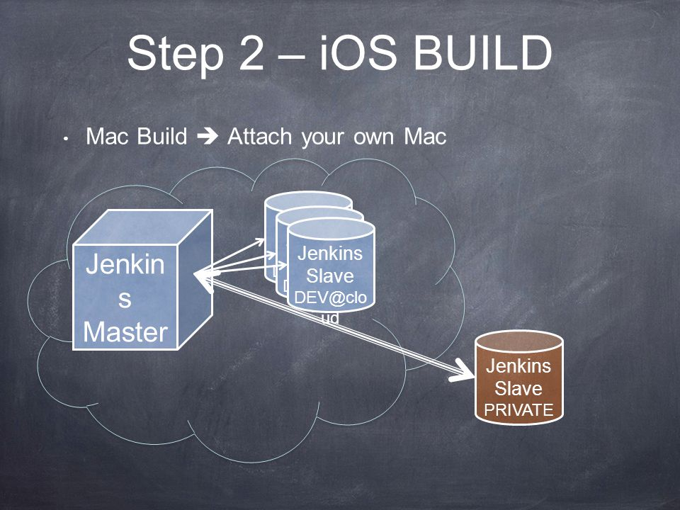 Step 2 – iOS BUILD Mac Build Attach your own Mac Jenkin s Master Jenkins Slave DEV@clo ud Jenkins Slave DEV@clo ud Jenkins Slave DEV@clo ud Jenkins Slave PRIVATE