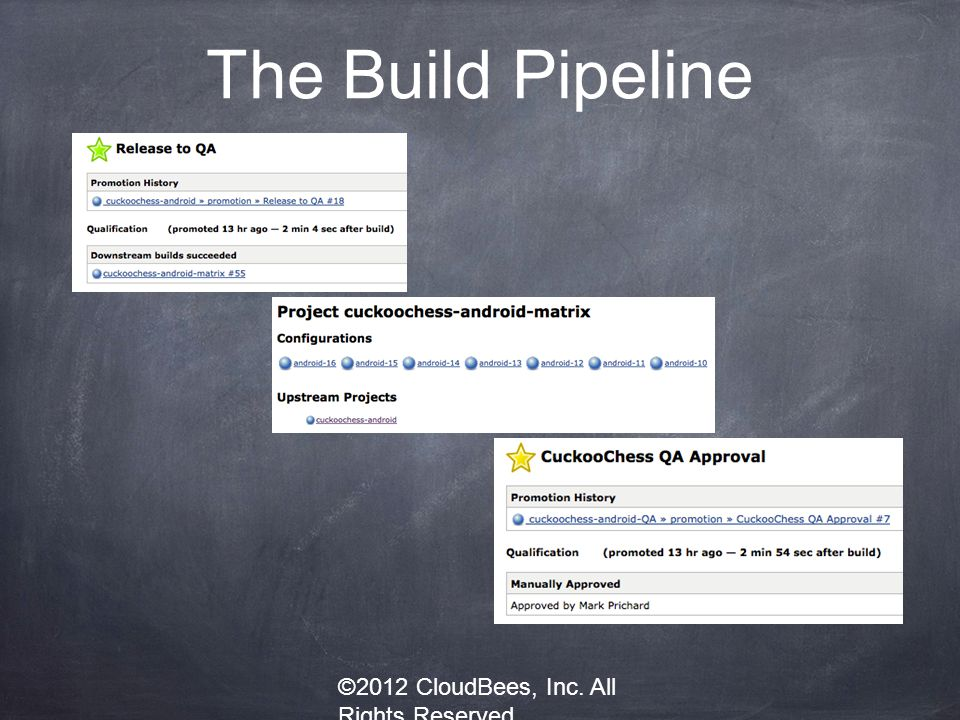 The Build Pipeline ©2012 CloudBees, Inc. All Rights Reserved