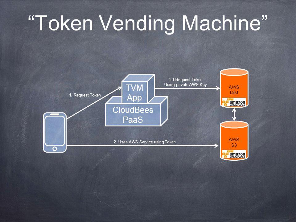 Token Vending Machine CloudBees PaaS TVM App AWS S3 1.
