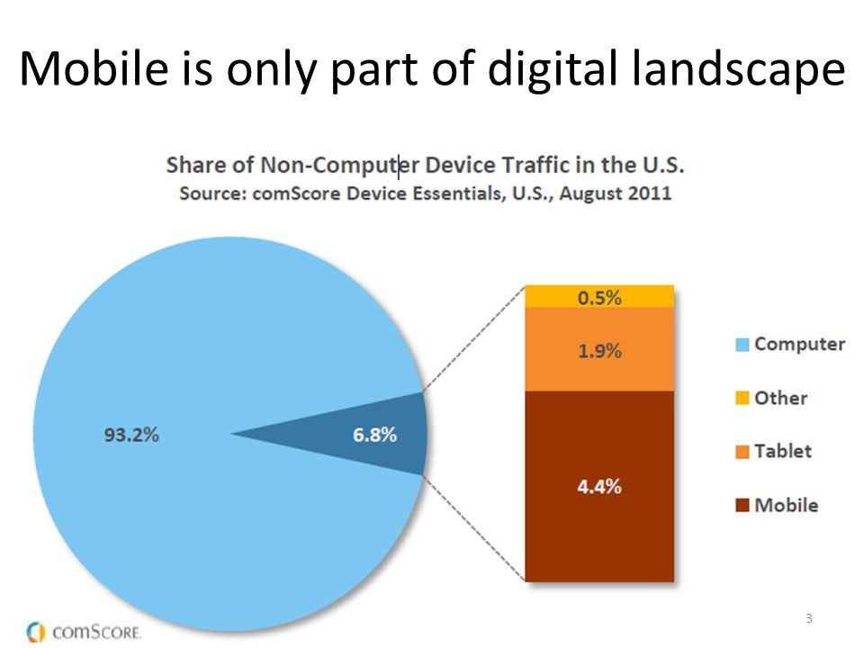 Mobile is only part of digital landscape 3