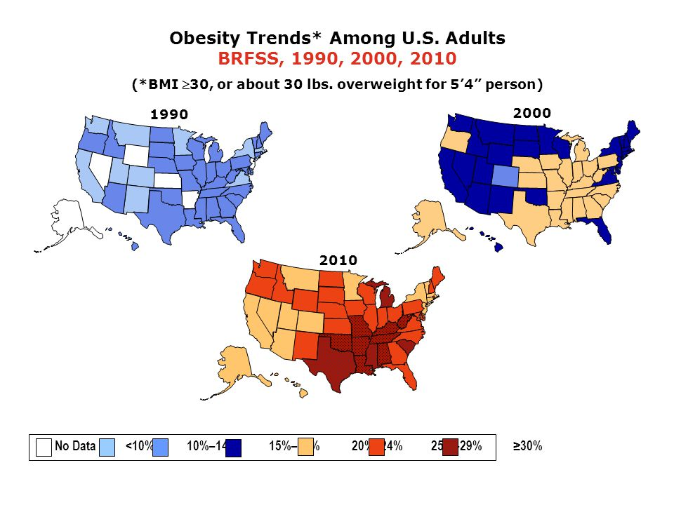 2000 Obesity Trends* Among U.S. Adults BRFSS, 1990, 2000, 2010 (*BMI 30, or about 30 lbs.