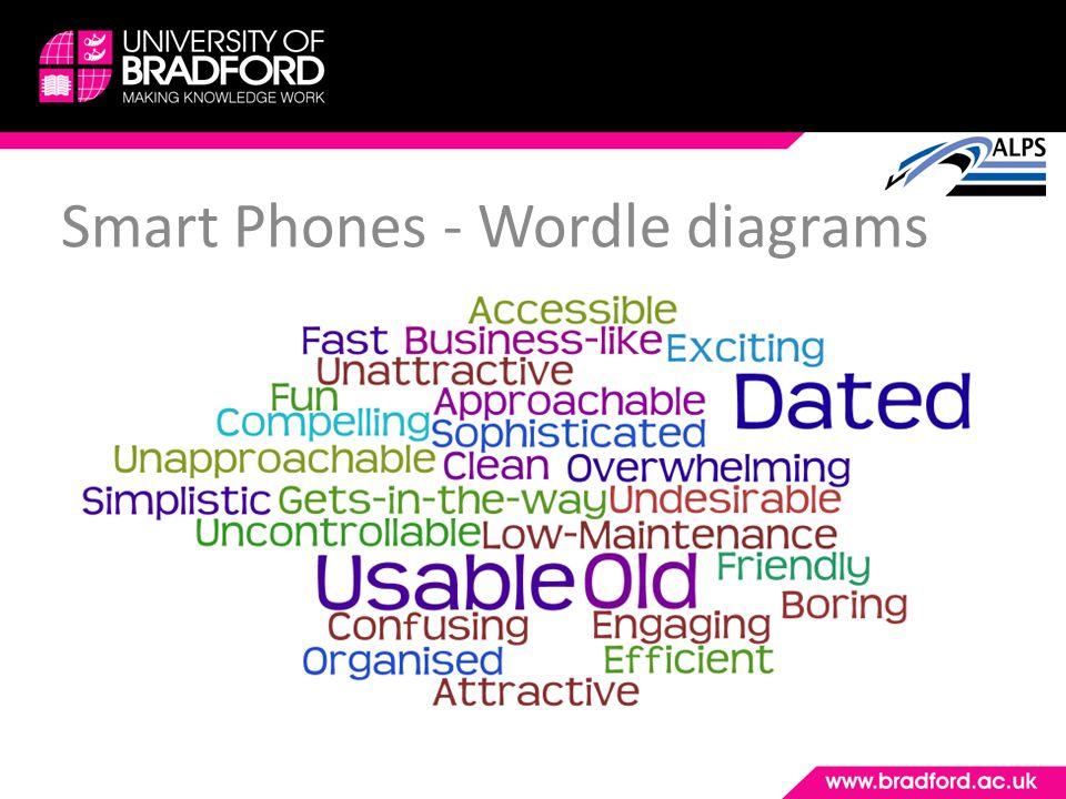 Smart Phones - Wordle diagrams