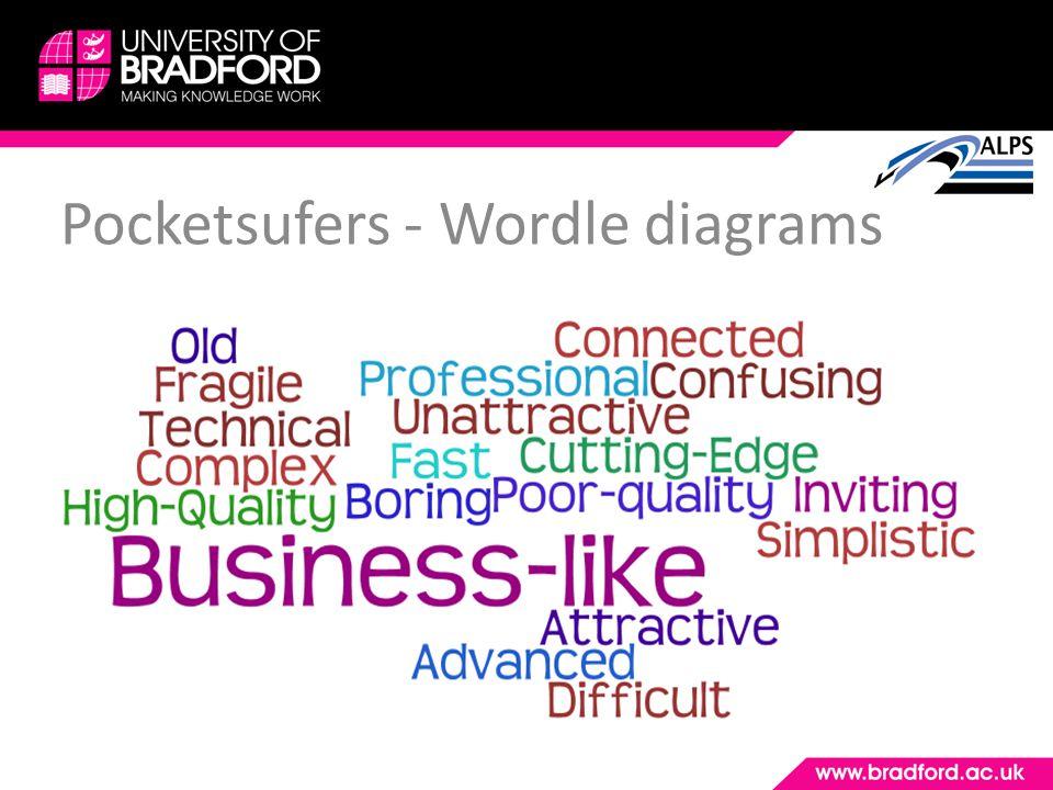 Pocketsufers - Wordle diagrams