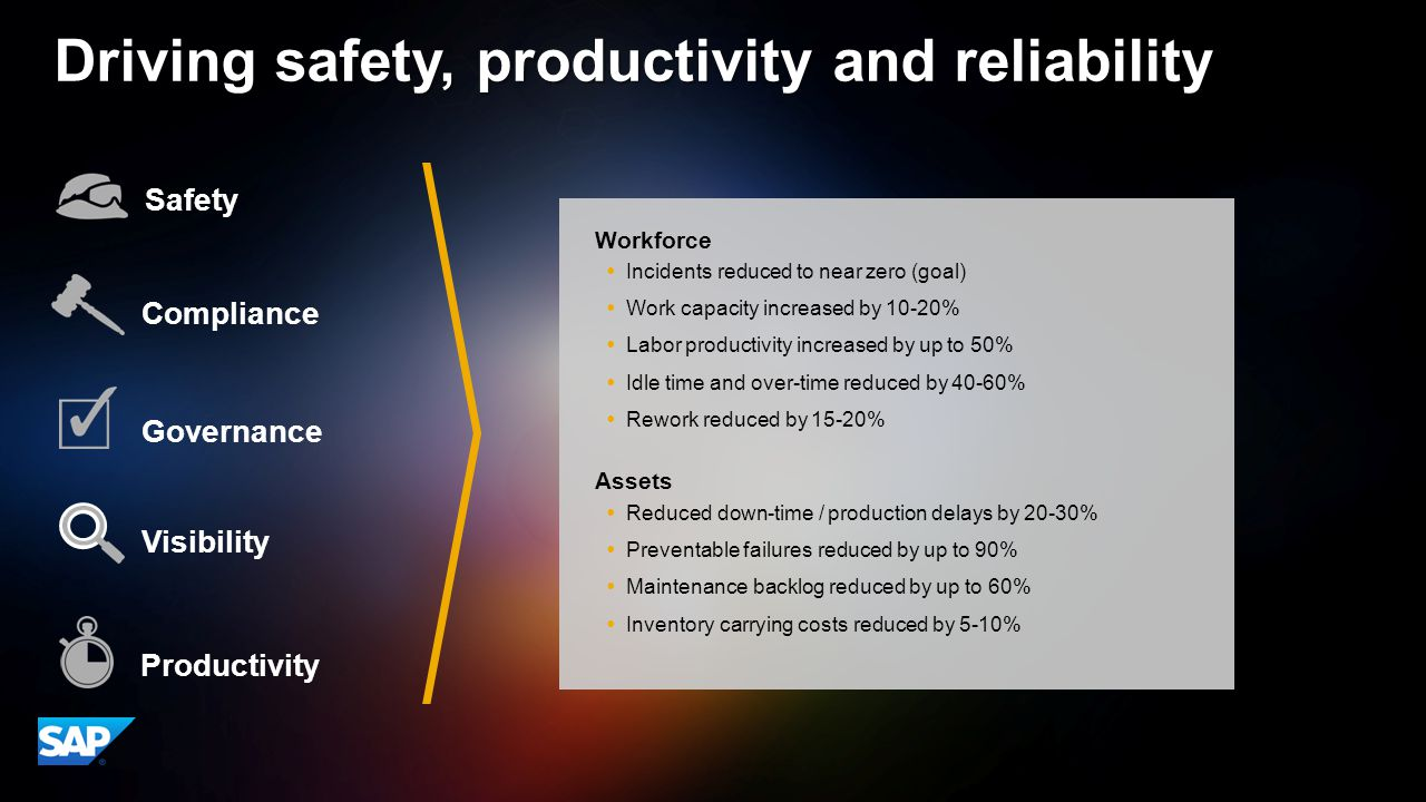 ©2014 SAP AG or an SAP affiliate company. All rights reserved.15 Appendix Driving safety, productivity and reliability Incidents reduced to near zero