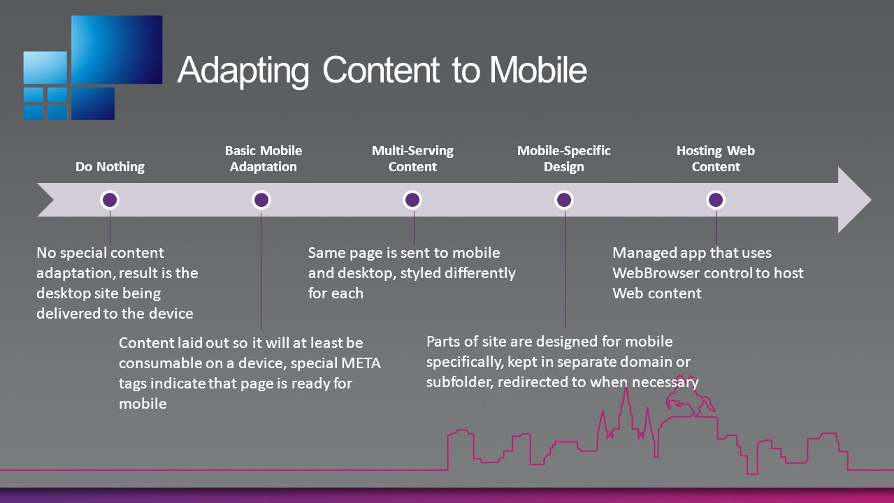 Adapting Content to Mobile Do Nothing Basic Mobile Adaptation Multi-Serving Content Mobile-Specific Design Hosting Web Content No special content adap