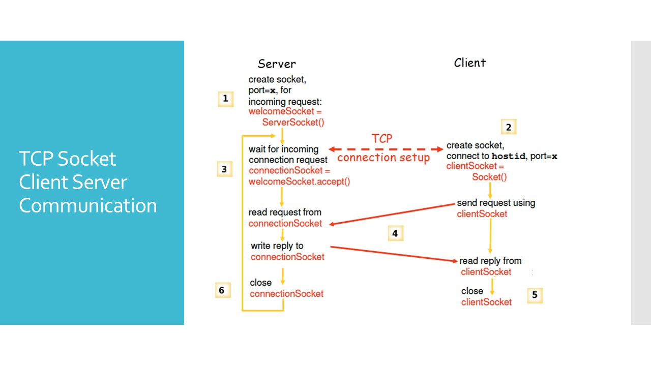 TCP Socket Client Server Communication