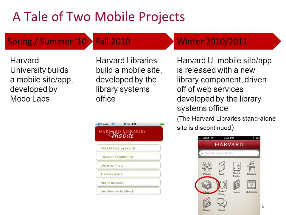 Adventures in Mobile Development, Harvard Library A Tale of Two Mobile Projects Fall 2010Winter 2010/2011Spring / Summer 10 Harvard University builds a mobile site/app, developed by Modo Labs Harvard Libraries build a mobile site, developed by the library systems office Harvard U.