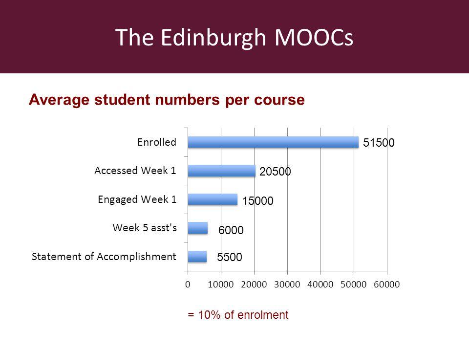 The Edinburgh MOOCs Average student numbers per course 5500 6000 15000 20500 51500 = 10% of enrolment