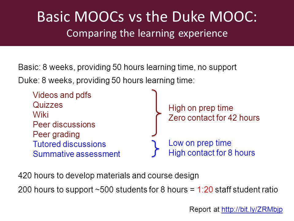 420 hours to develop materials and course design Basic MOOCs vs the Duke MOOC: Comparing the learning experience Videos and pdfs Quizzes Wiki Peer discussions Peer grading Tutored discussions Summative assessment High on prep time Zero contact for 42 hours Low on prep time High contact for 8 hours 200 hours to support ~500 students for 8 hours = 1:20 staff student ratio Basic: 8 weeks, providing 50 hours learning time, no support Report at http://bit.ly/ZRMbjphttp://bit.ly/ZRMbjp Duke: 8 weeks, providing 50 hours learning time: