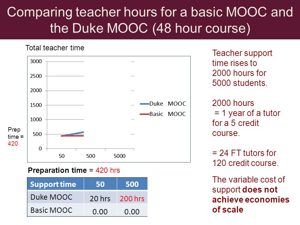Comparing teacher hours for a basic MOOC and the Duke MOOC (48 hour course) Support time505005000 Duke MOOC 20 hrs200 hrs2000 hrs Basic MOOC 0.00 Teacher support time rises to 2000 hours for 5000 students.
