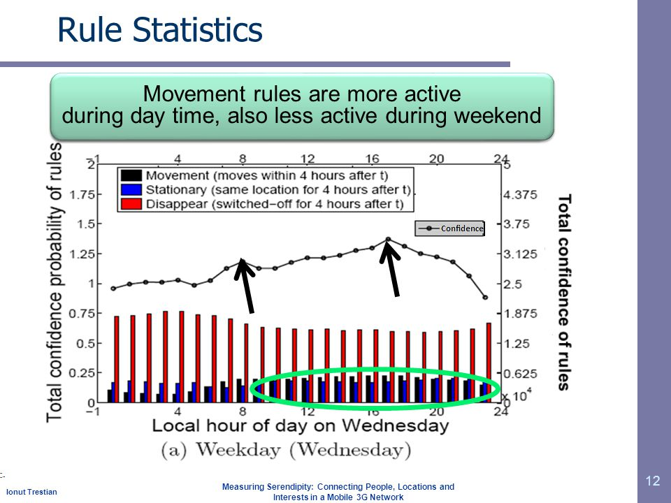 Ionut Trestian Measuring Serendipity: Connecting People, Locations and Interests in a Mobile 3G Network 12 Rule Statistics Increase in number of active users at commute hours (8AM and 5PM) Movement rules are more active during day time, also less active during weekend Movement rules are more active during day time, also less active during weekend