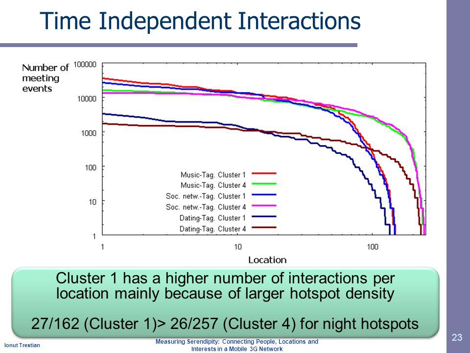 Ionut Trestian Measuring Serendipity: Connecting People, Locations and Interests in a Mobile 3G Network Time Independent Interactions 23 Cluster 1 has a higher number of interactions per location mainly because of larger hotspot density 27/162 (Cluster 1)> 26/257 (Cluster 4) for night hotspots Cluster 1 has a higher number of interactions per location mainly because of larger hotspot density 27/162 (Cluster 1)> 26/257 (Cluster 4) for night hotspots