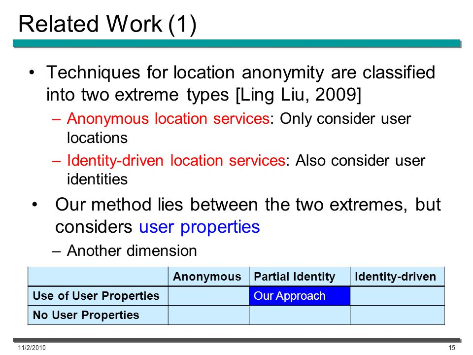 Related Work (1) Techniques for location anonymity are classified into two extreme types [Ling Liu, 2009] –Anonymous location services: Only consider user locations –Identity-driven location services: Also consider user identities Our method lies between the two extremes, but considers user properties –Another dimension 11/2/201015 AnonymousPartial IdentityIdentity-driven Use of User PropertiesOur Approach No User Properties