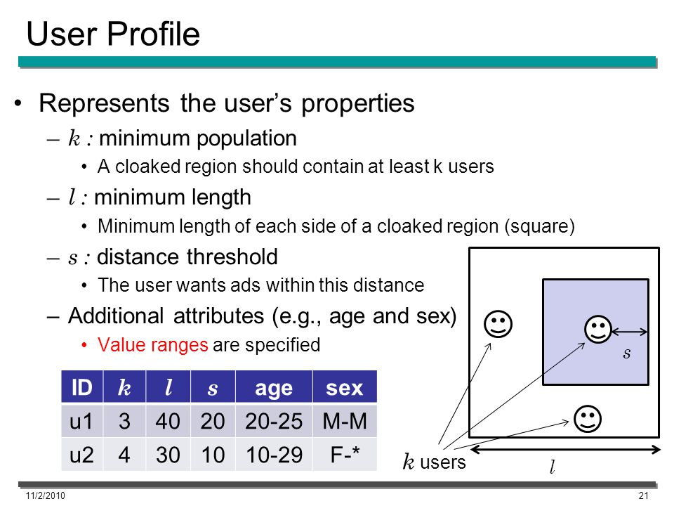 User Profile Represents the users properties – k : minimum population A cloaked region should contain at least k users – l : minimum length Minimum le