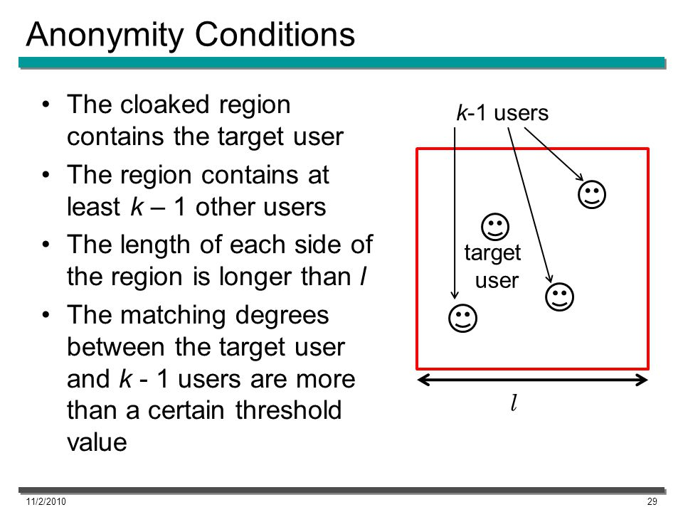 Anonymity Conditions The cloaked region contains the target user The region contains at least k – 1 other users The length of each side of the region