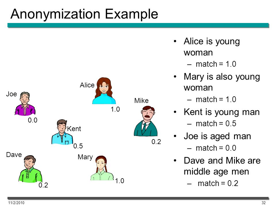 Anonymization Example 11/2/201032 Alice 1.0 0.5 0.0 0.2 Alice is young woman –match = 1.0 Mary is also young woman –match = 1.0 Kent is young man –match = 0.5 Joe is aged man –match = 0.0 Dave and Mike are middle age men – match = 0.2 1.0 Joe Dave Kent Mary Mike