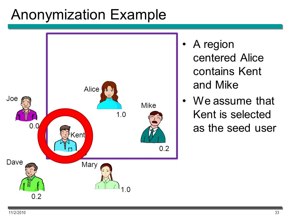 Anonymization Example 11/2/201033 Alice 1.0 0.5 0.0 0.2 A region centered Alice contains Kent and Mike We assume that Kent is selected as the seed user 1.0 Joe Dave Kent Mary Mike