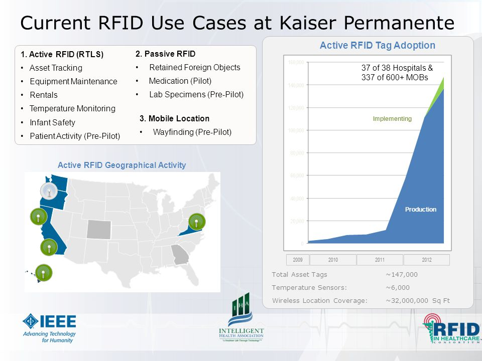 Active RFID Tag Adoption Production Implementing Total Asset Tags~147,000 Temperature Sensors:~6,000 Wireless Location Coverage:~32,000,000 Sq Ft Current RFID Use Cases at Kaiser Permanente Active RFID Geographical Activity 37 of 38 Hospitals & 337 of 600+ MOBs 1.