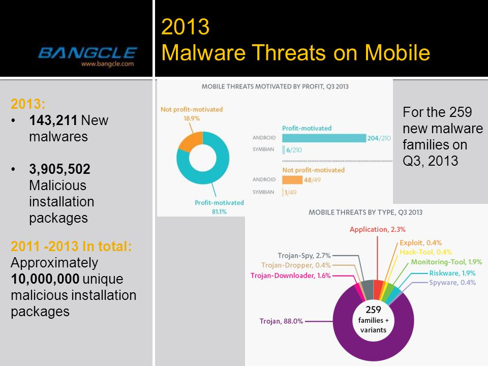 2013: 143,211 New malwares 3,905,502 Malicious installation packages 2013 2013 Malware Threats on Mobile 2011 -2013 In total: Approximately 10,000,000