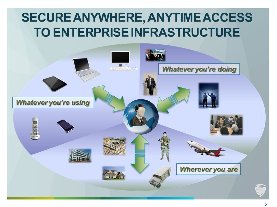 SECURE ANYWHERE, ANYTIME ACCESS TO ENTERPRISE INFRASTRUCTURE 3