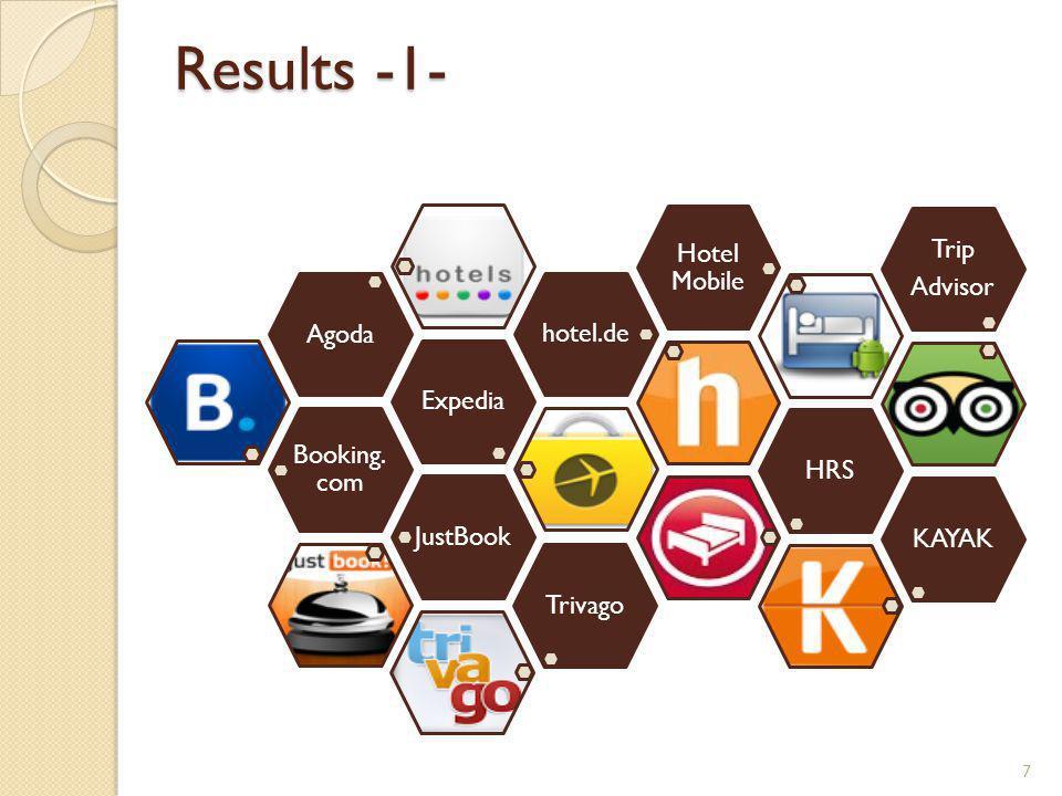Results -1- 7 Booking. com ExpediaAgodahotel.de Hotel Mobile HRSJustBookKAYAK Trip Advisor Trivago