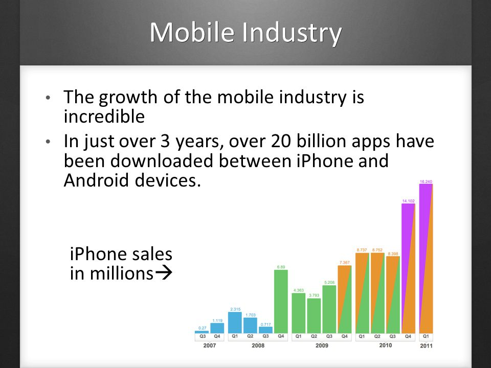 The growth of the mobile industry is incredible In just over 3 years, over 20 billion apps have been downloaded between iPhone and Android devices.