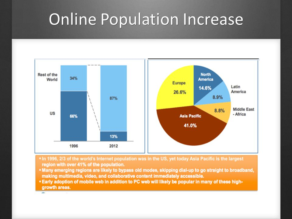 Online Population Increase