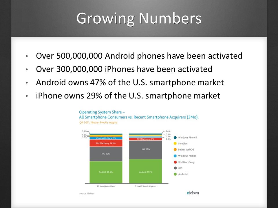 Android and Apple Dominating