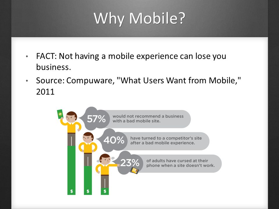 Why Mobile. FACT: Not having a mobile experience can lose you business.