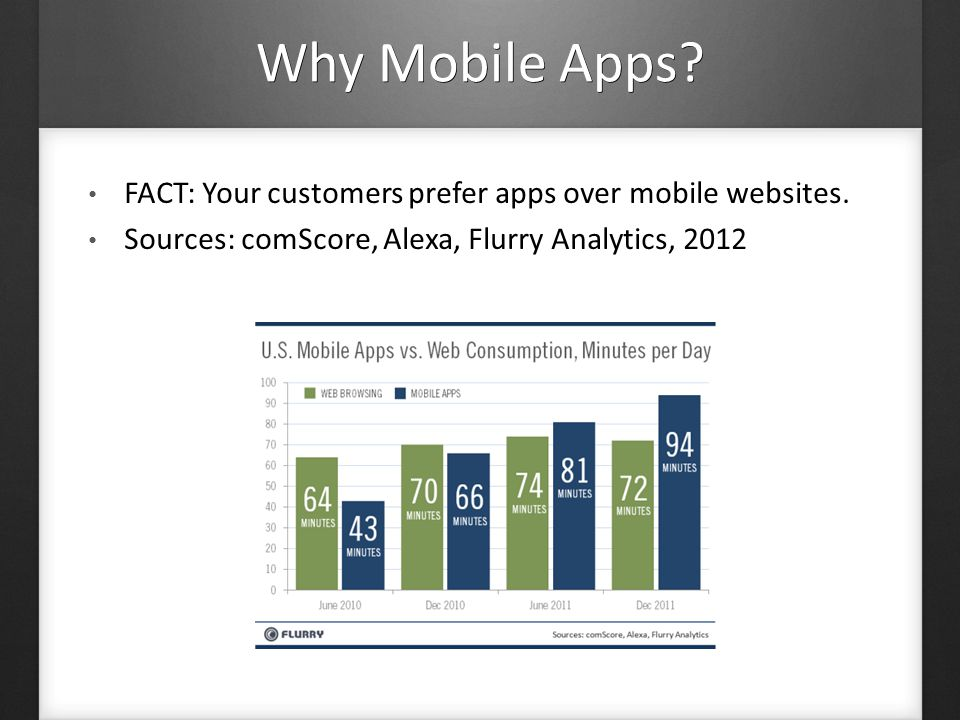 But I want a mobile website.We offer both a mobile app and a mobile website.