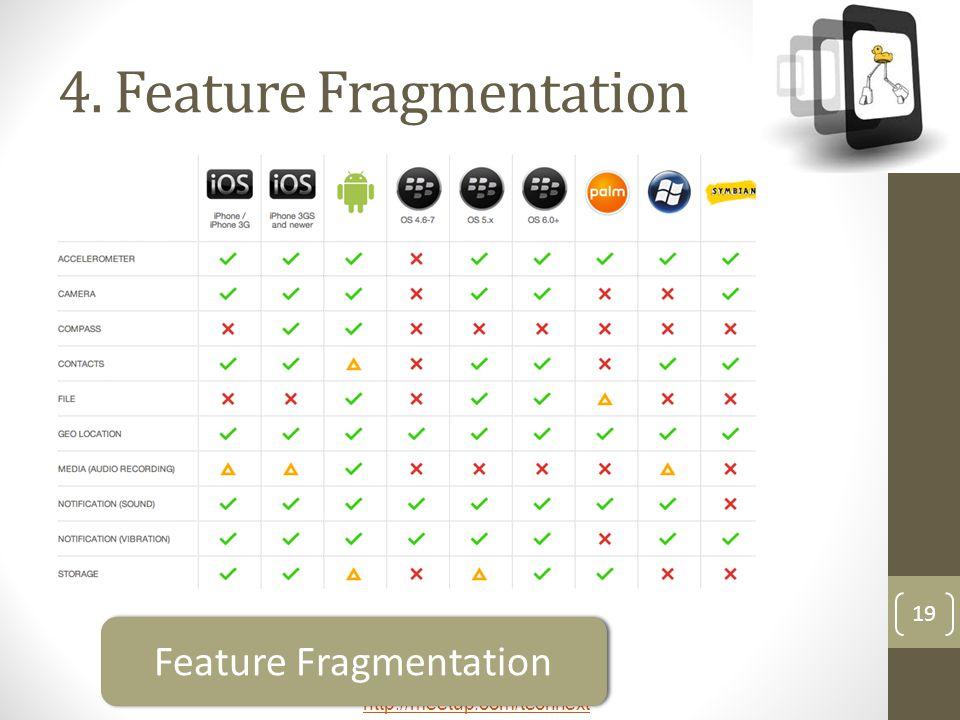 http://meetup.com/technext 19 4. Feature Fragmentation Feature Fragmentation