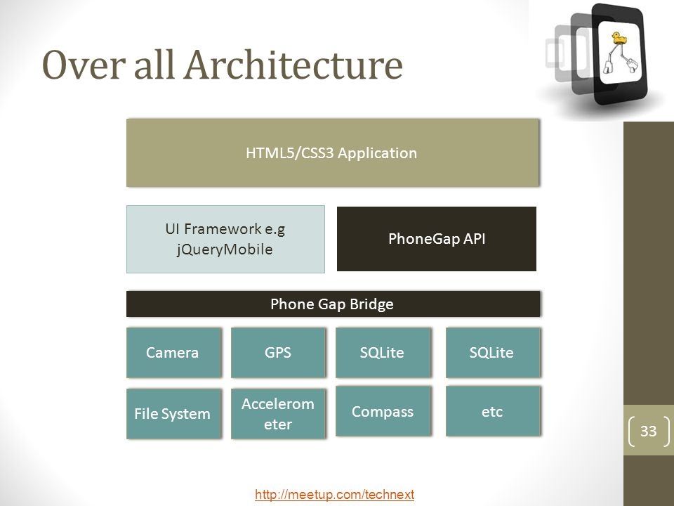http://meetup.com/technext 33 Over all Architecture HTML5/CSS3 Application UI Framework e.g jQueryMobile PhoneGap API Phone Gap Bridge Camera GPS SQLite File System Accelerom eter Compass etc