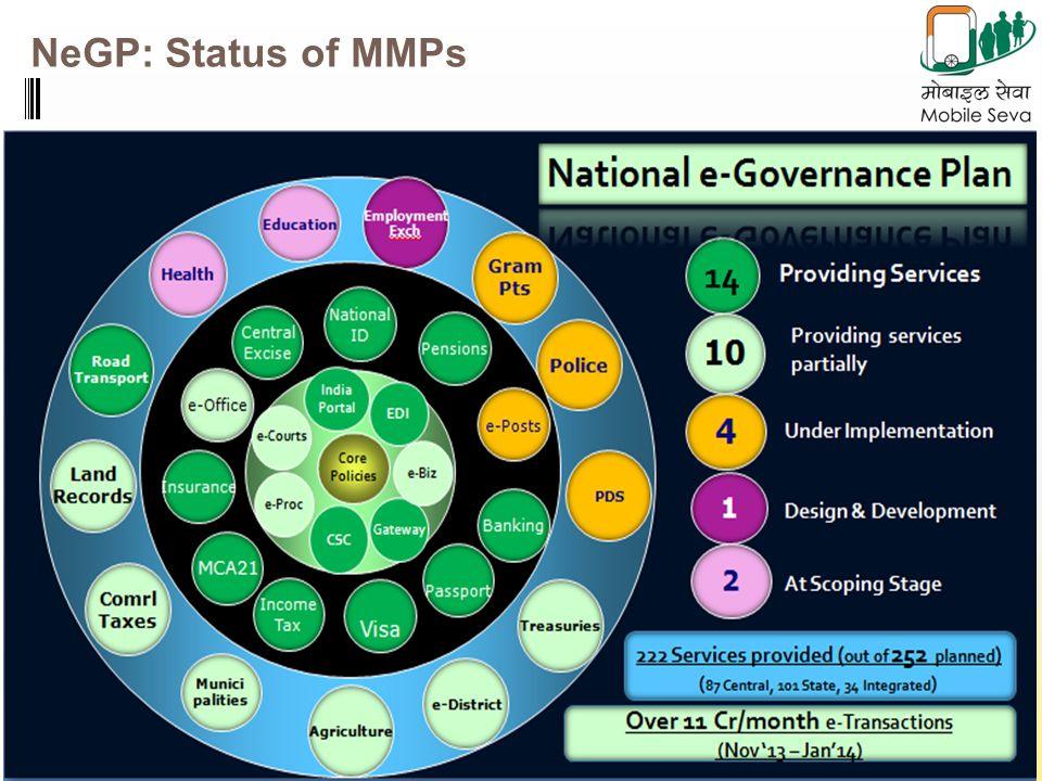 NeGP: Status of MMPs