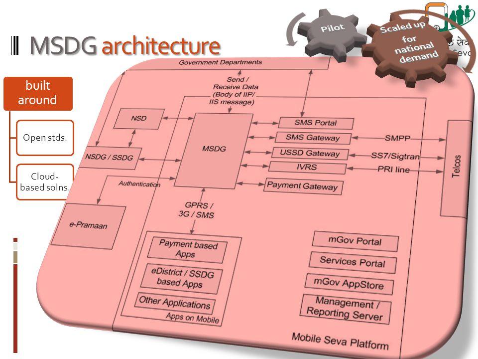 built around Open stds. Cloud- based solns. MSDG architecture