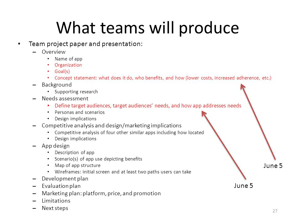 What teams will produce Team project paper and presentation: – Overview Name of app Organization Goal(s) Concept statement: what does it do, who benefits, and how (lower costs, increased adherence, etc.) – Background Supporting research – Needs assessment Define target audiences, target audiences needs, and how app addresses needs Personas and scenarios Design implications – Competitive analysis and design/marketing implications Competitive analysis of four other similar apps including how located Design implications – App design Description of app Scenario(s) of app use depicting benefits Map of app structure Wireframes: initial screen and at least two paths users can take – Development plan – Evaluation plan – Marketing plan: platform, price, and promotion – Limitations – Next steps 27 June 5