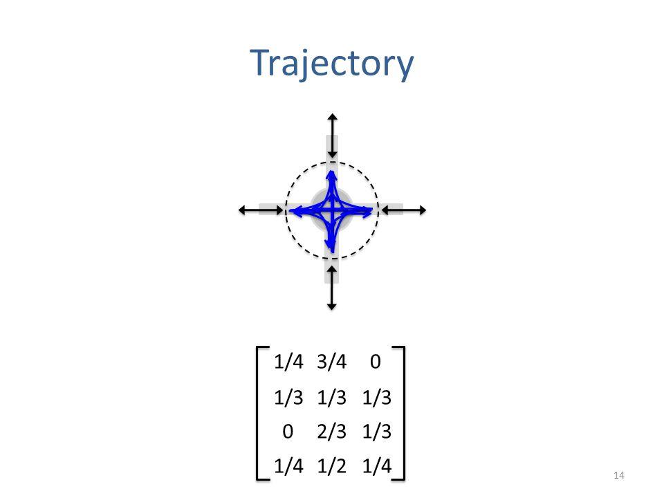 Trajectory 14 3/41/40 1/3 2/301/3 1/21/4