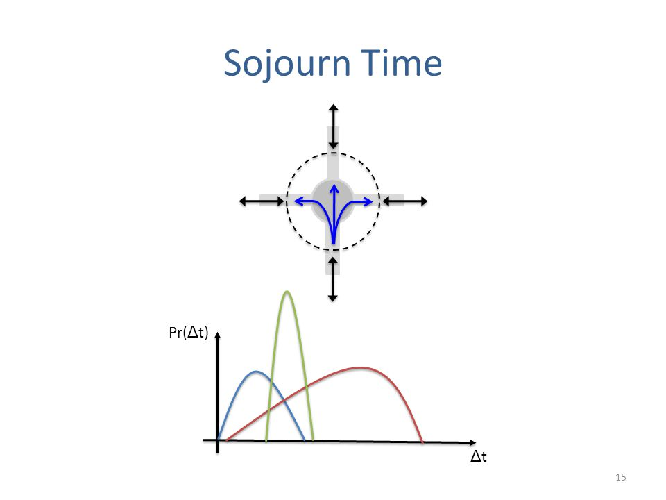 Sojourn Time 15 ΔtΔt Pr( Δ t)