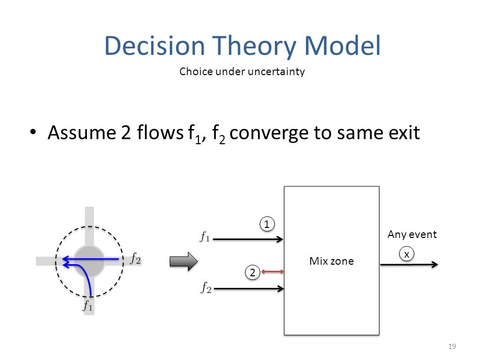Decision Theory Model Assume 2 flows f 1, f 2 converge to same exit 19 Mix zone 1 1 x x 2 2 Choice under uncertainty Any event