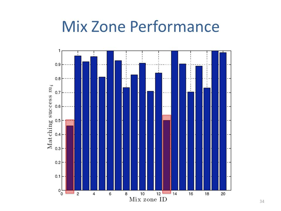Mix Zone Performance 34