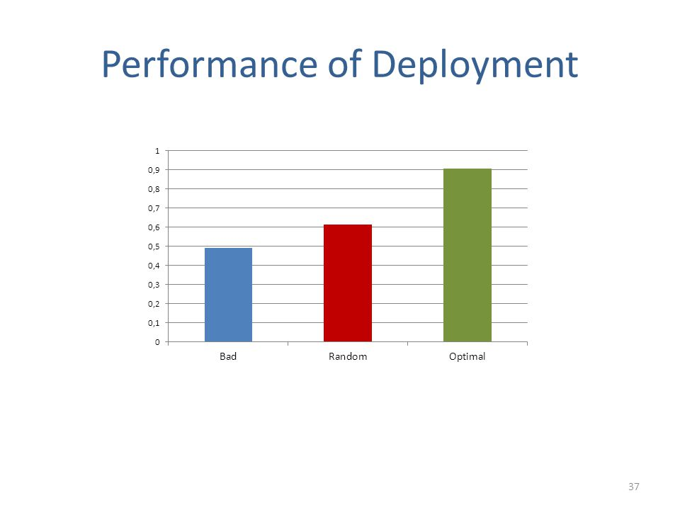 Performance of Deployment 37
