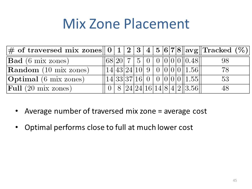 Mix Zone Placement 45 Average number of traversed mix zone = average cost Optimal performs close to full at much lower cost
