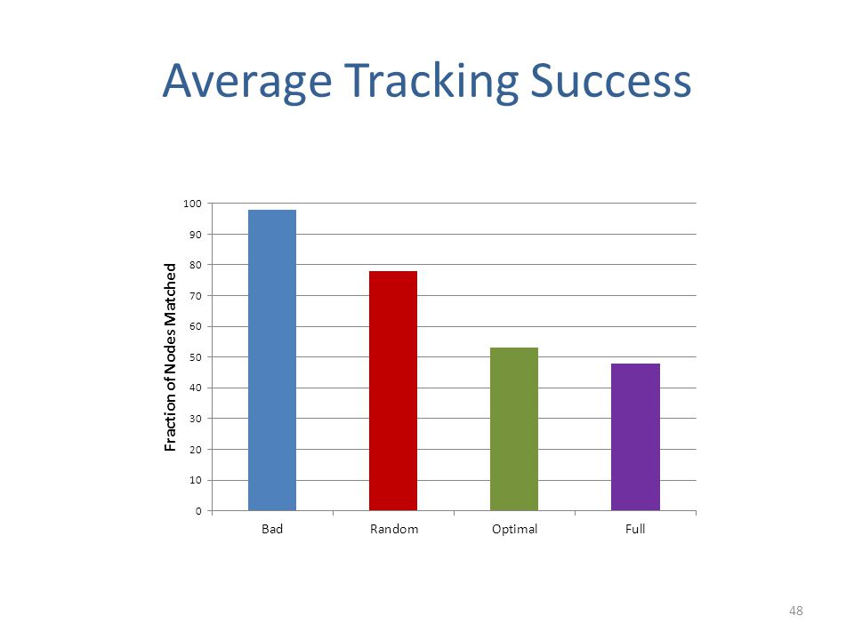 Average Tracking Success 48