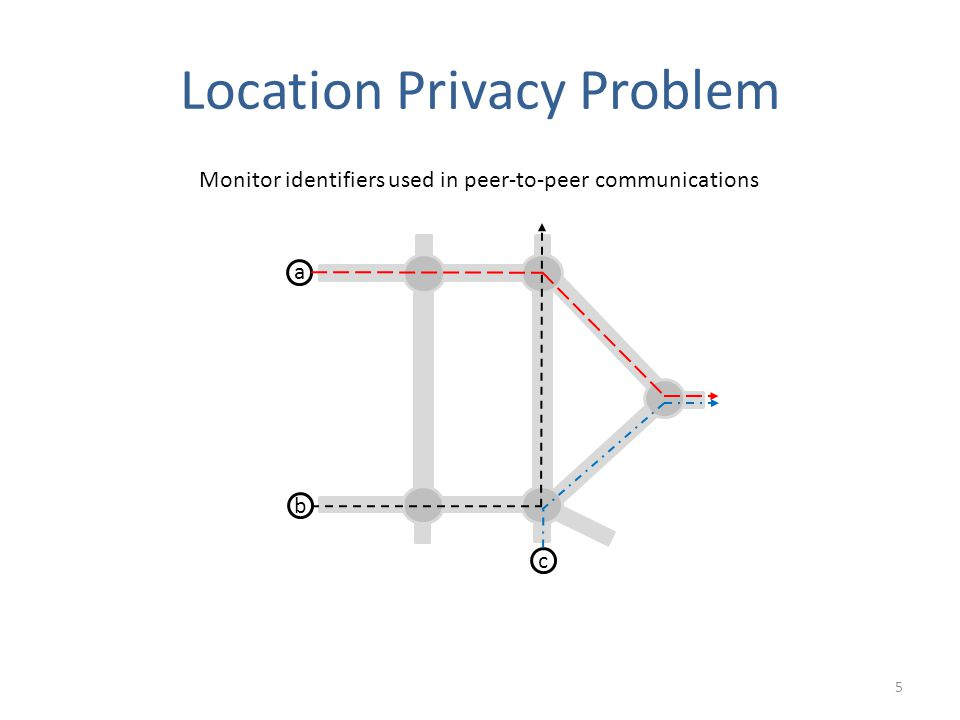 Location Privacy Problem 5 a b c Monitor identifiers used in peer-to-peer communications